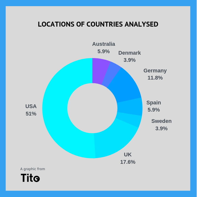 Copy of Top 6 Countries Analysed (1)