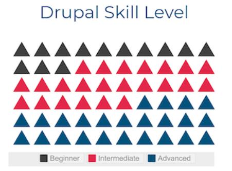 DrupalCon Drupal Skill Level