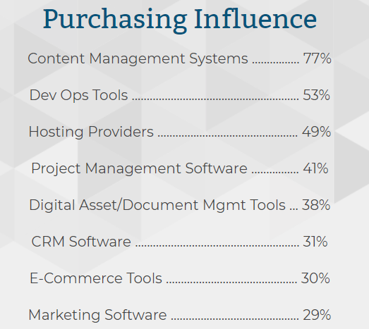 DrupalCon Purchasing Influence