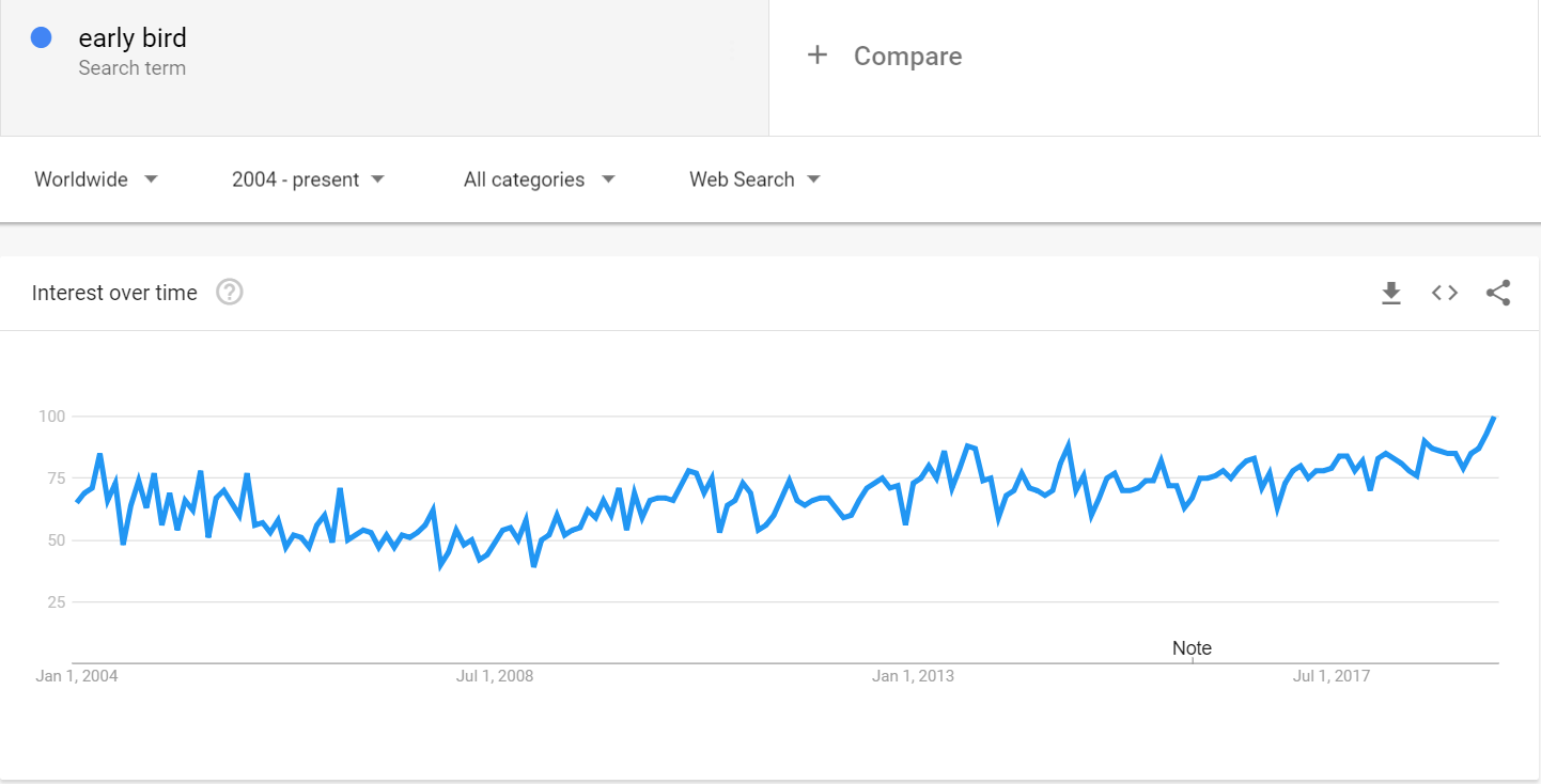 Early Bird Search Trend Graph