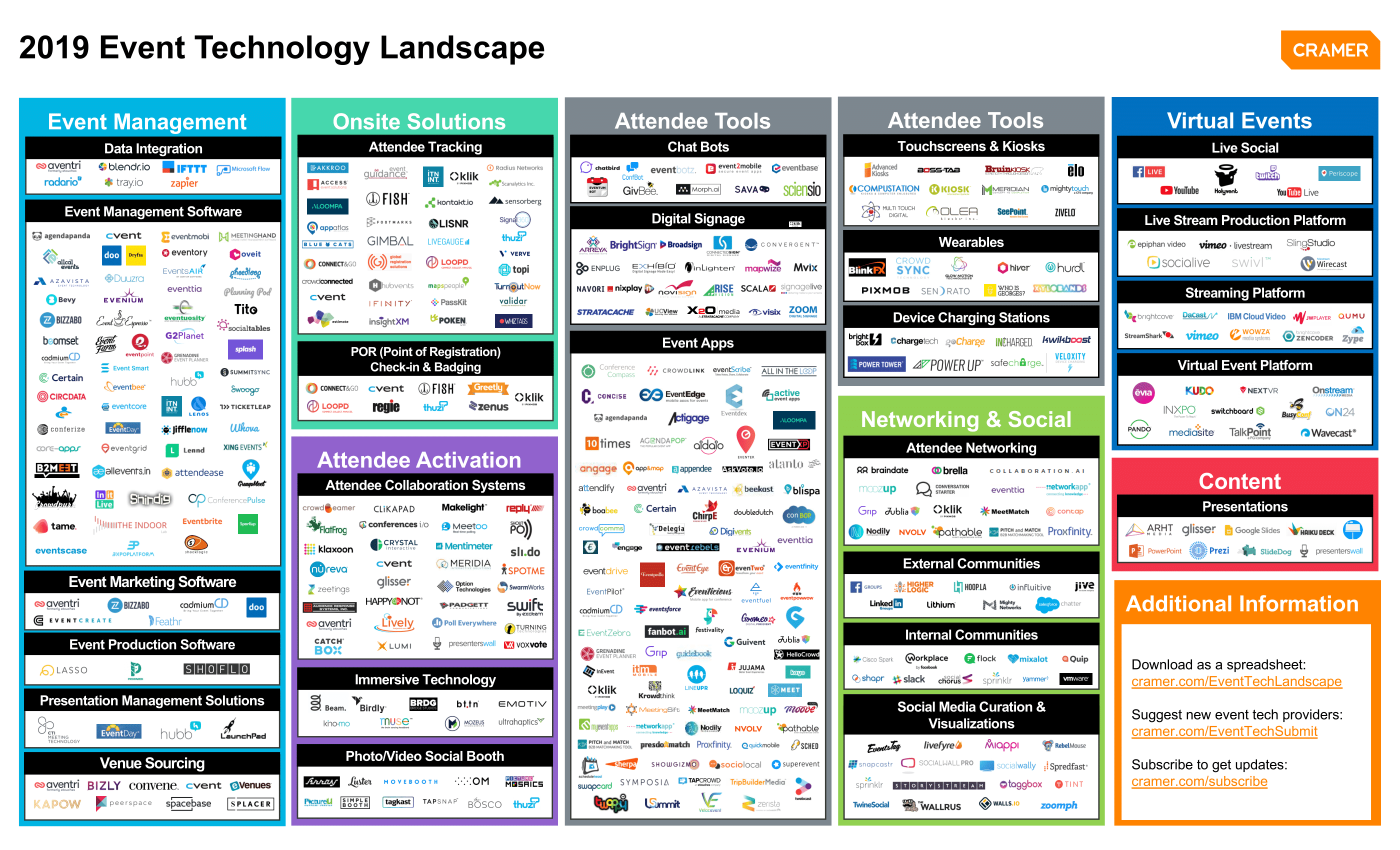 Competitive analysis framework event technology landscape