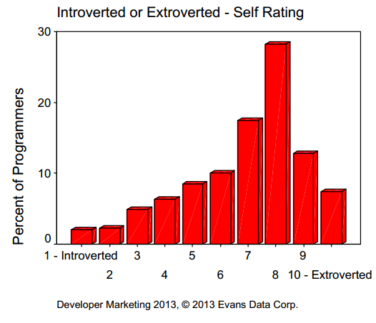 Introverted or Extroverted.png