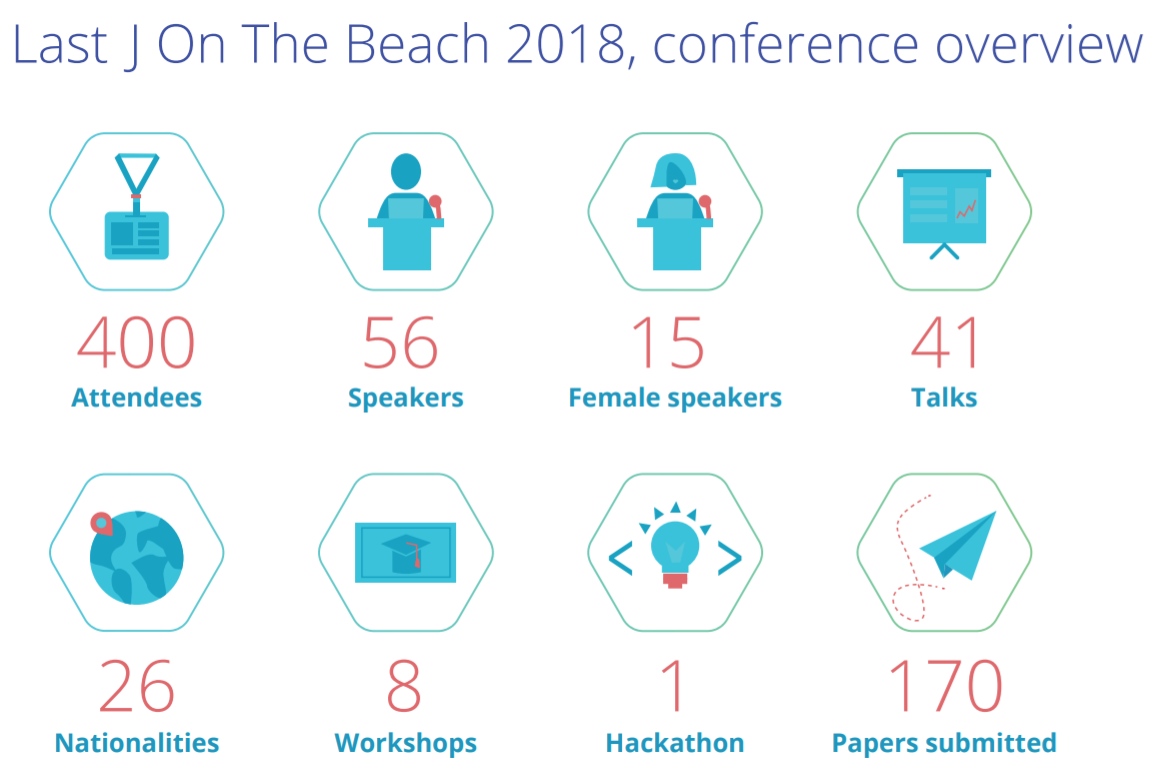 J on the Beach conference overview