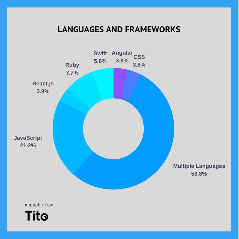 Languages and Frameworks