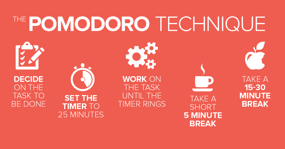 Pomodoro Technique Productivity Tools