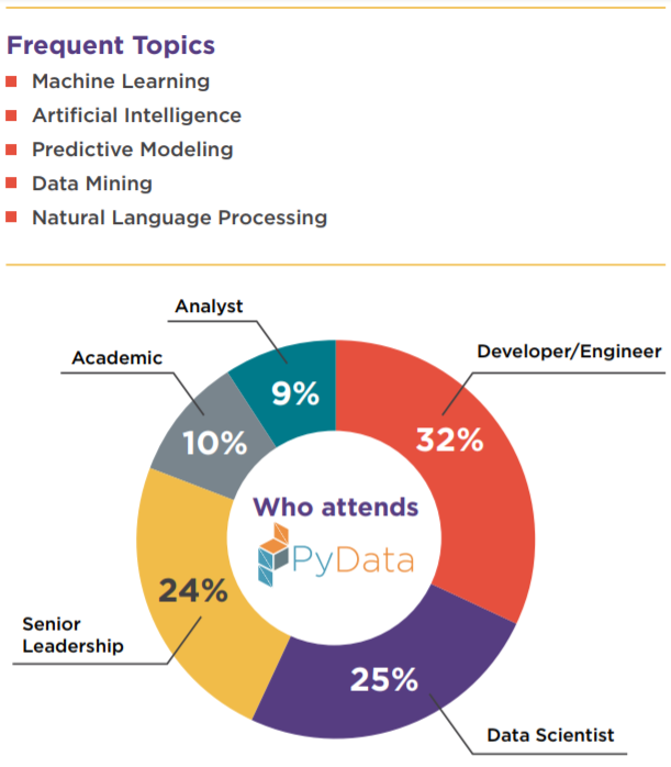 PyData Demographics