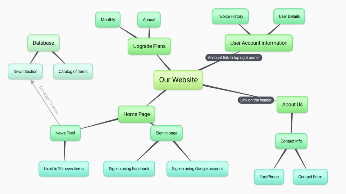 Sample bubbl.us mindmap Productivity Tools