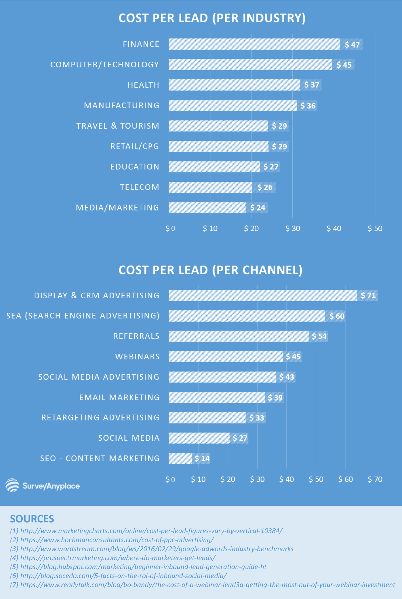 Survey Anyplace Cost Per Lead Chart