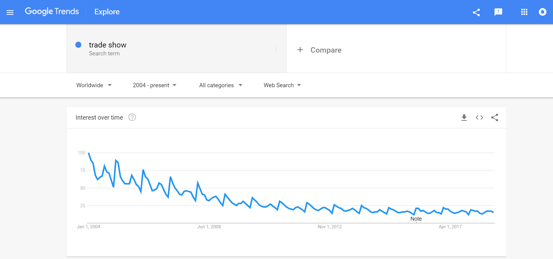 Startup Trade Show Google Trend
