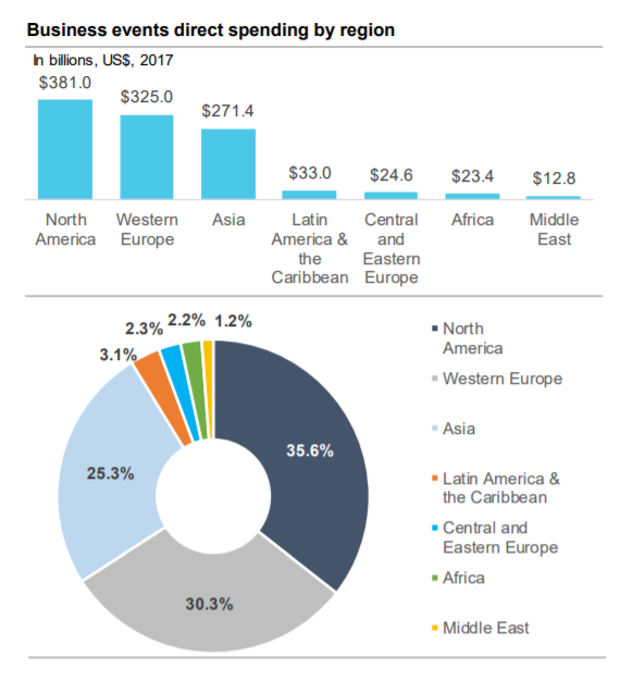 business events direct spending per region