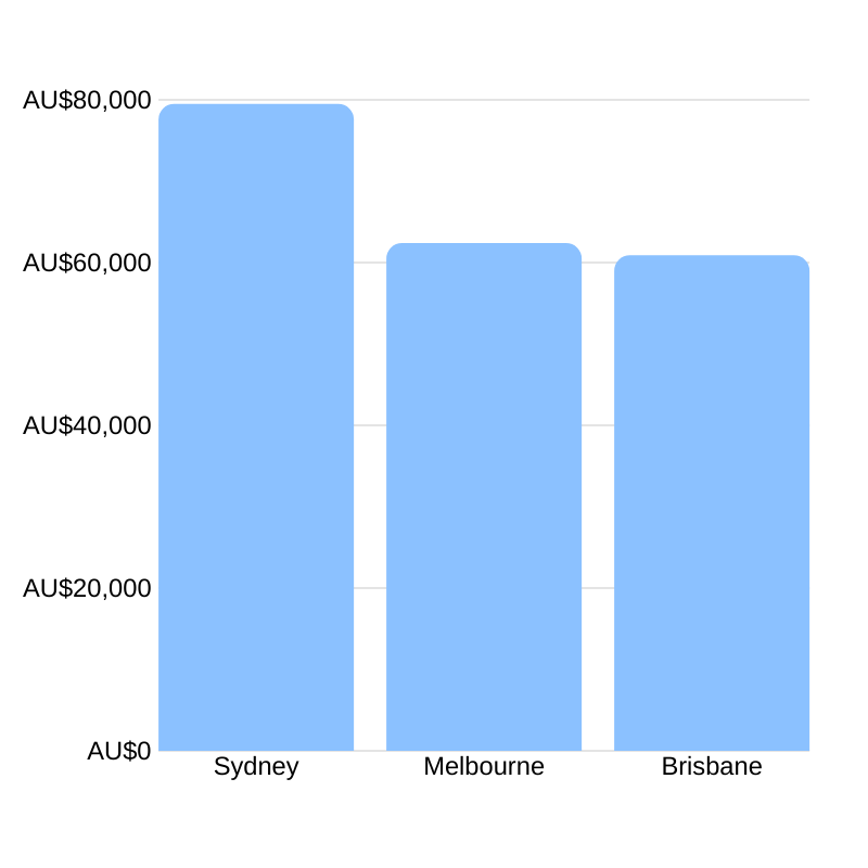 Average event manager salary in Australia
