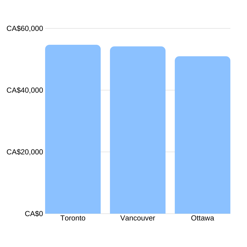 Average event manager salary in Canada