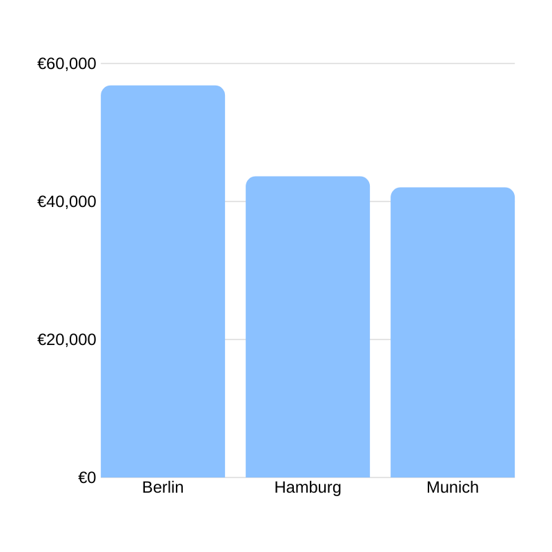 Average event manager salary in Germany