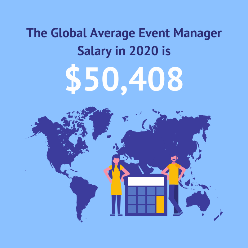 Global average event manager salary in 2020: $50,408